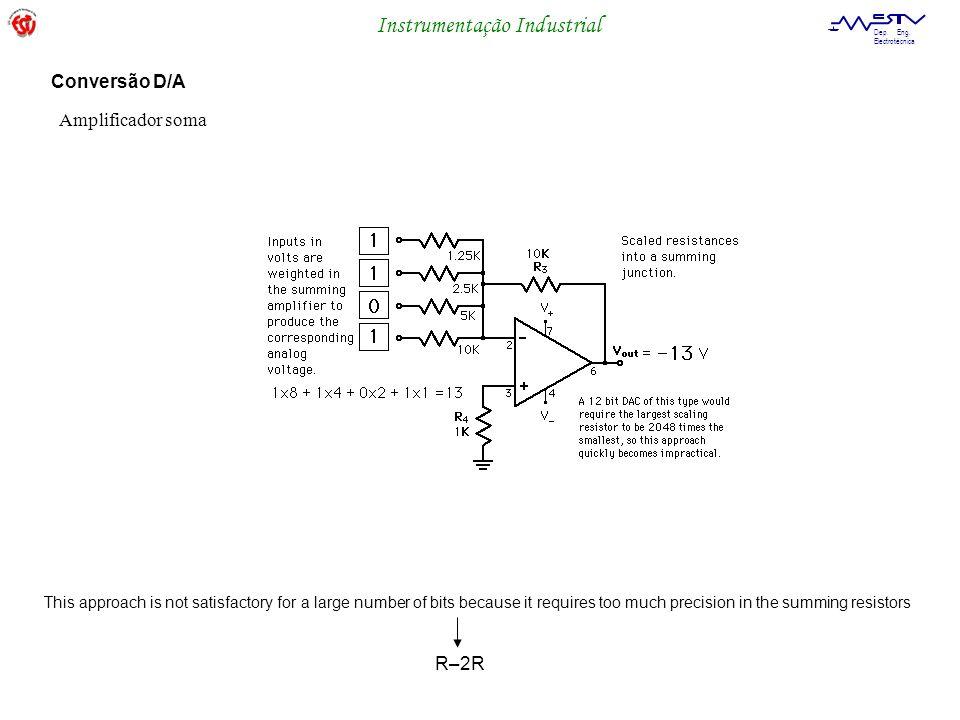 Conversão D/A Amplificador soma R–2R