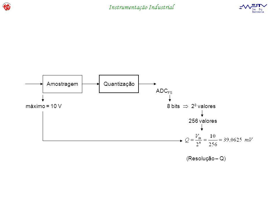 Amostragem Quantização ADCFS máximo = 10 V 8 bits  28 valores 256 valores (Resolução – Q)