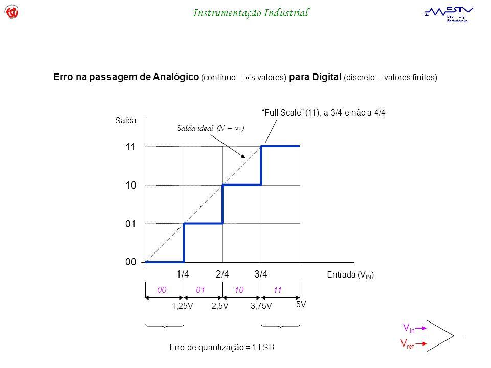 Erro na passagem de Analógico (contínuo – 's valores) para Digital (discreto – valores finitos)