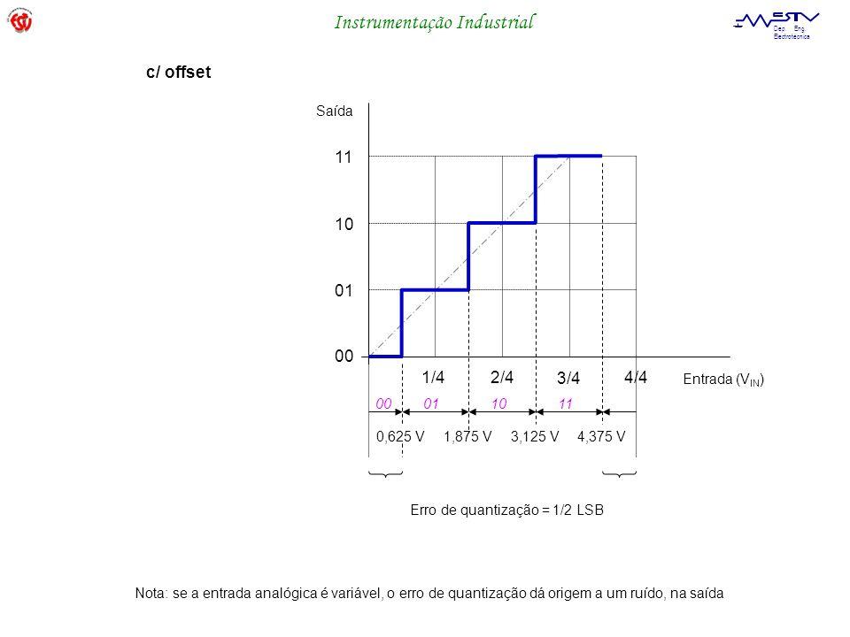 c/ offset 11 10 01 00 1/4 2/4 3/4 4/4 Saída Entrada (VIN) 00 01 10 11