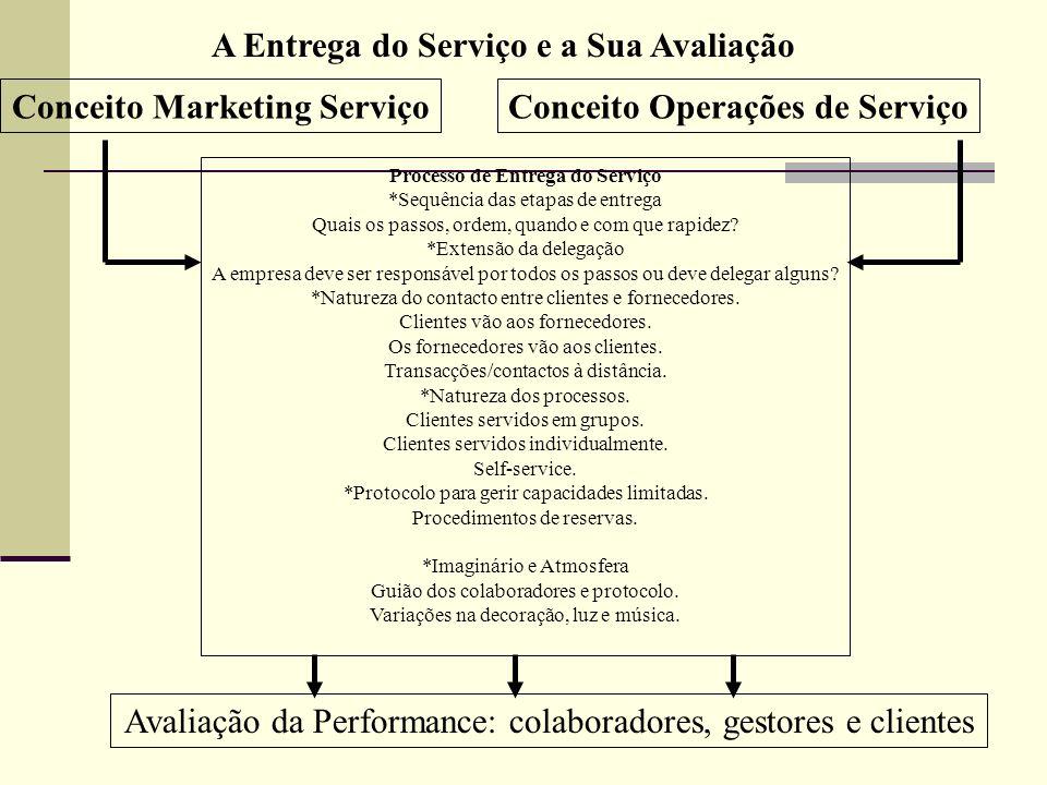 Conceito Marketing Serviço Conceito Operações de Serviço