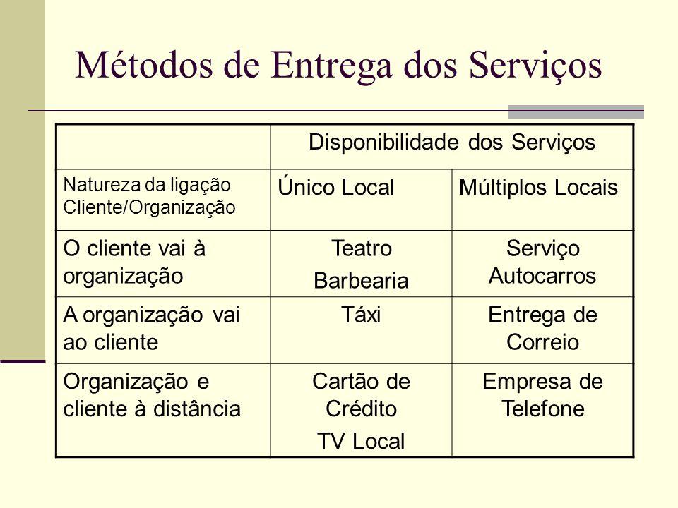Métodos de Entrega dos Serviços