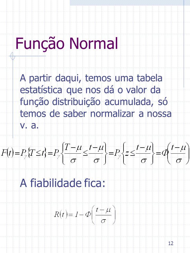 Função Normal A fiabilidade fica: