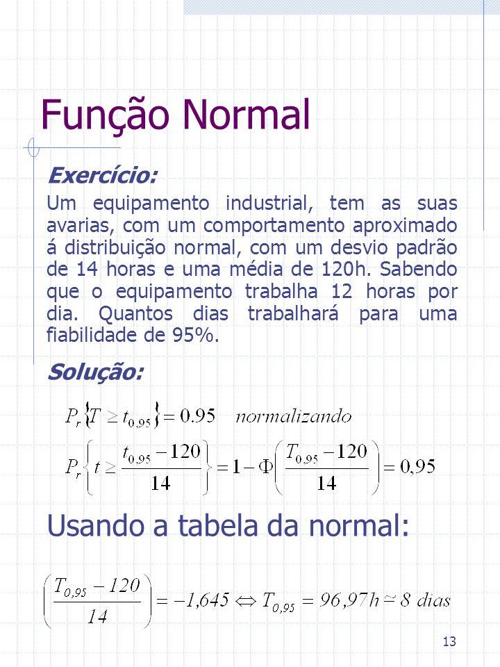 Função Normal Usando a tabela da normal: Exercício: Solução: