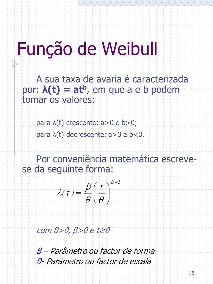 Função de Weibull A sua taxa de avaria é caracterizada por: λ(t) = atb, em que a e b podem tomar os valores: