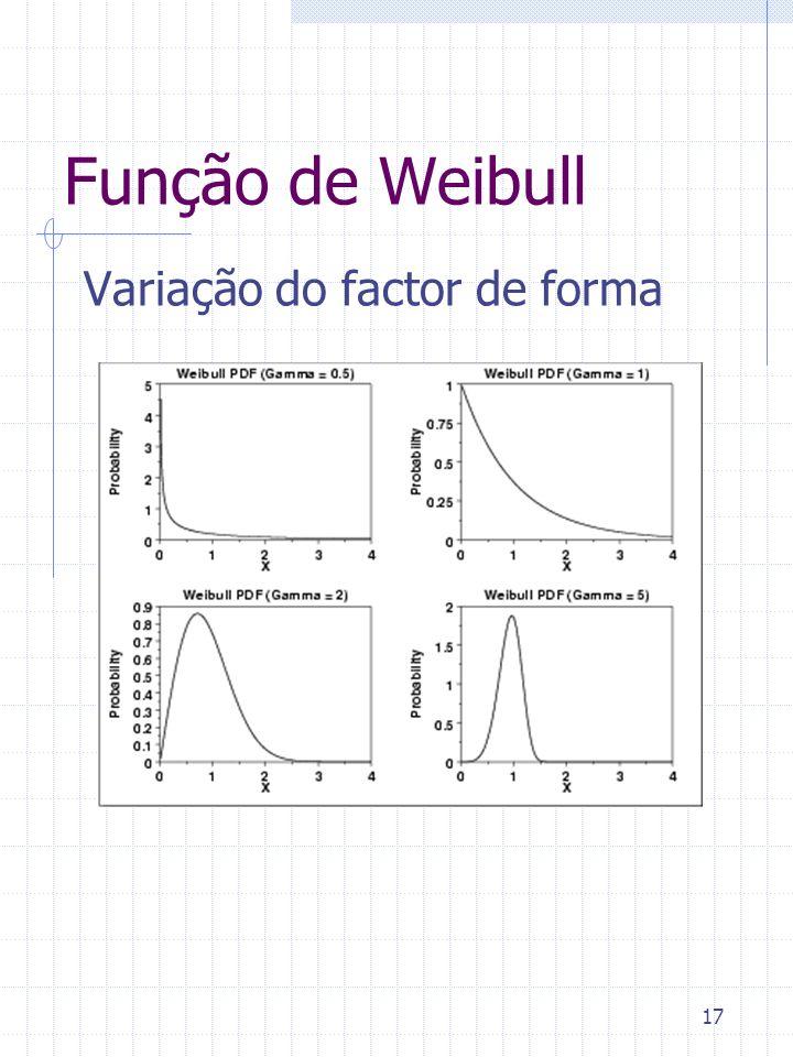 Função de Weibull Variação do factor de forma