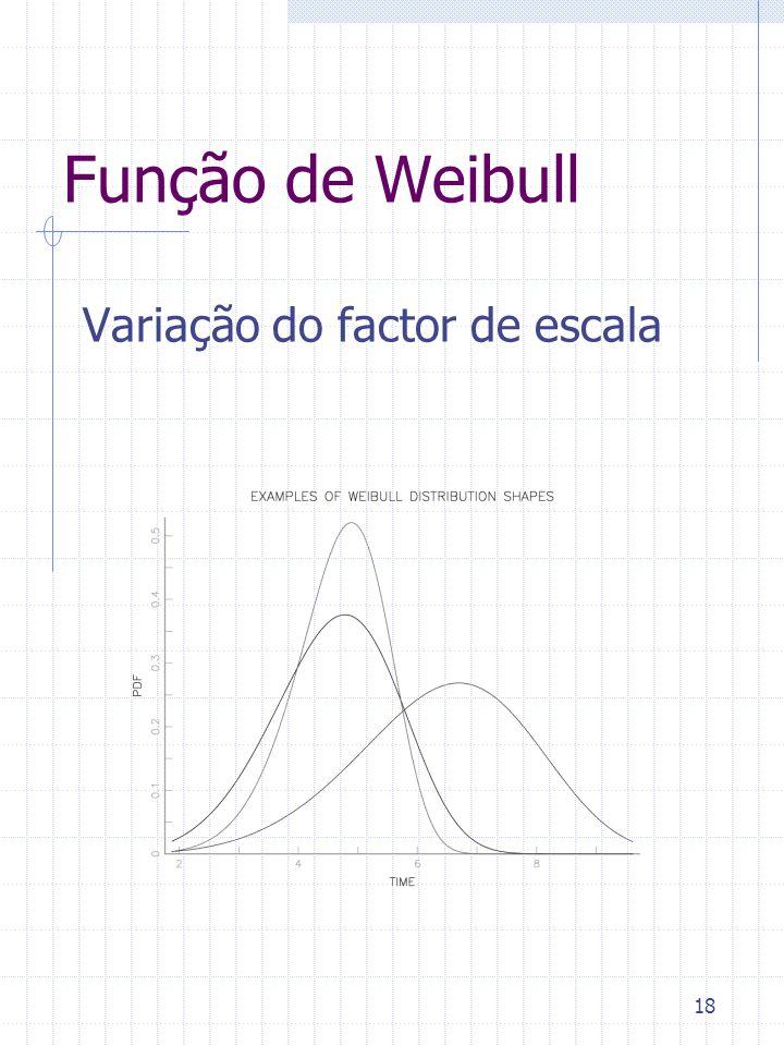 Função de Weibull Variação do factor de escala