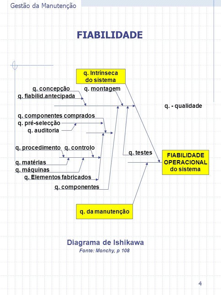 FIABILIDADE Diagrama de Ishikawa Gestão da Manutenção q. Intrínseca