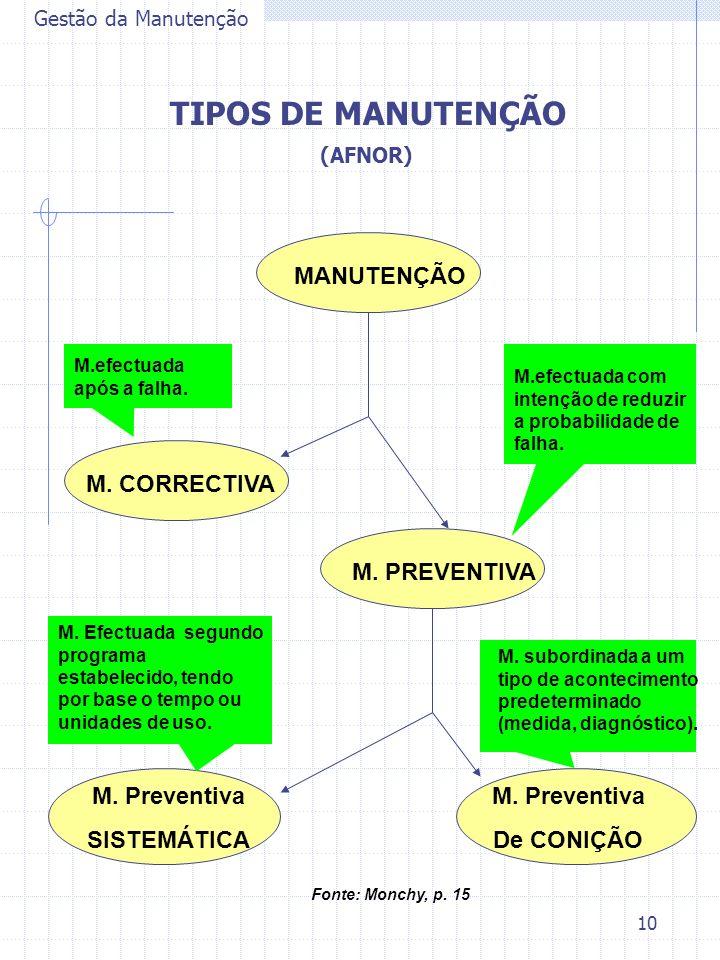 TIPOS DE MANUTENÇÃO MANUTENÇÃO M. CORRECTIVA M. PREVENTIVA
