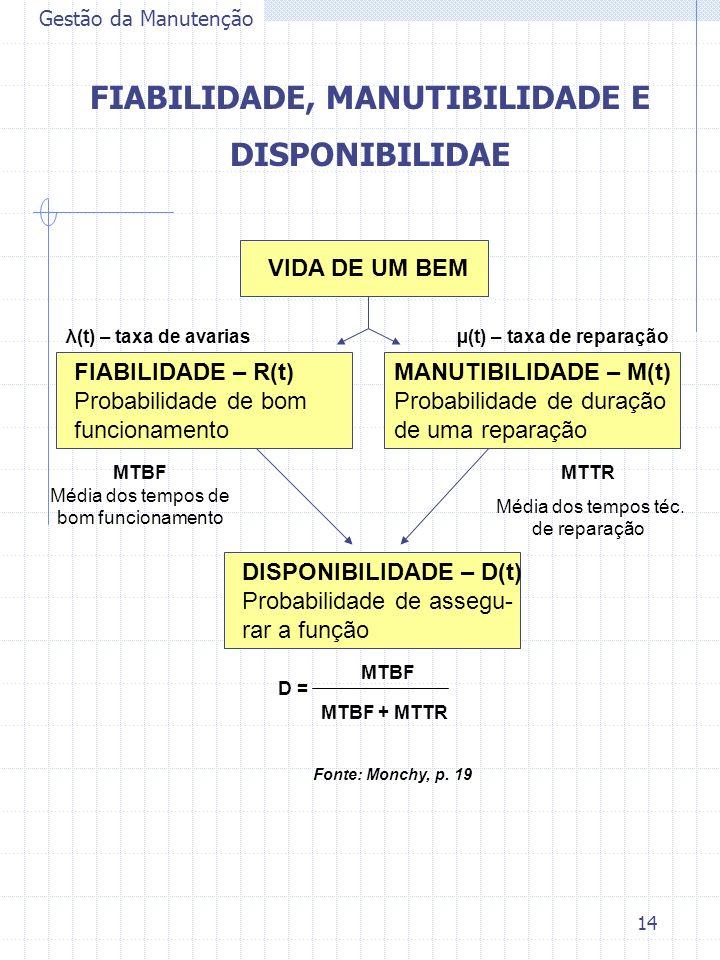 FIABILIDADE, MANUTIBILIDADE E µ(t) – taxa de reparação