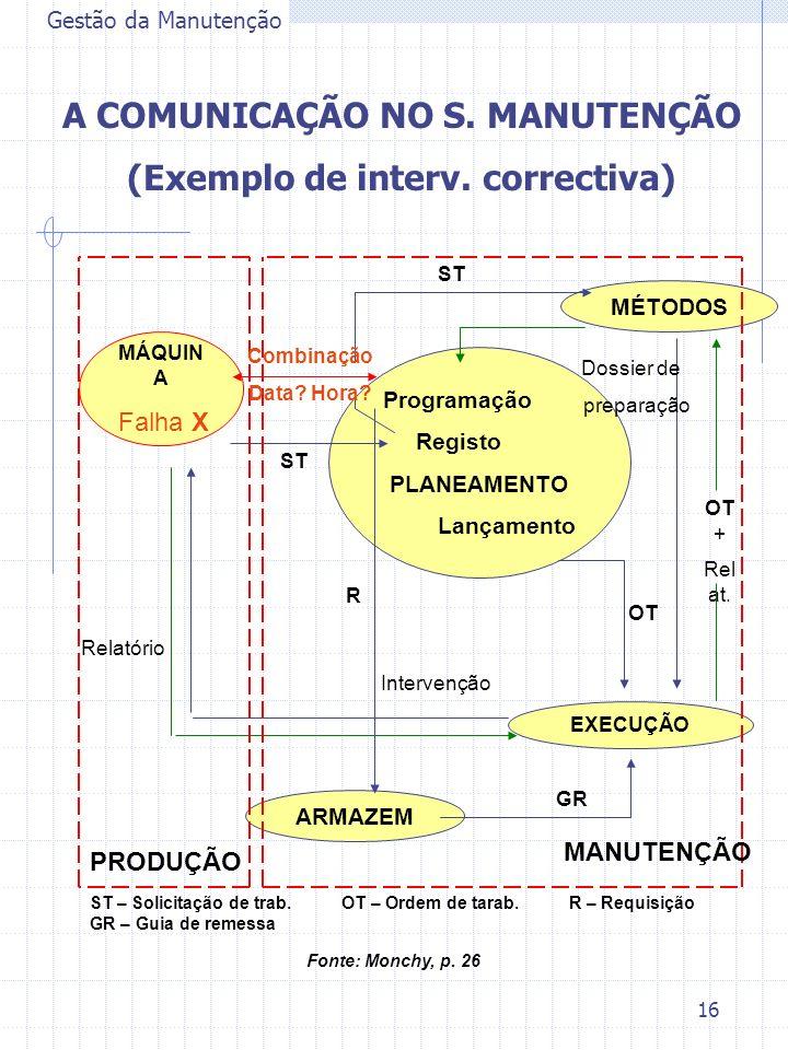 A COMUNICAÇÃO NO S. MANUTENÇÃO (Exemplo de interv. correctiva)