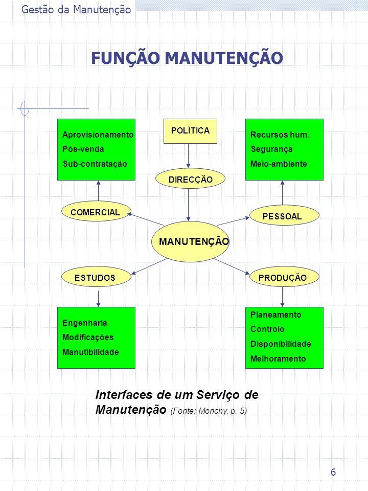 Gestão da Manutenção FUNÇÃO MANUTENÇÃO. POLÍTICA. Aprovisionamento. Pós-venda. Sub-contratação.
