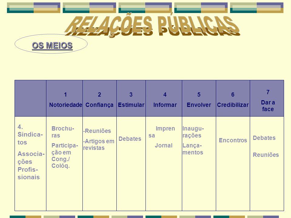 RELAÇÕES PÚBLICAS 1 Notoriedade OS MEIOS 4. Sindica-tos