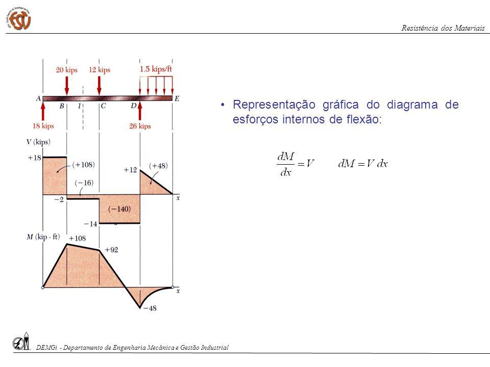 Representação gráfica do diagrama de esforços internos de flexão: