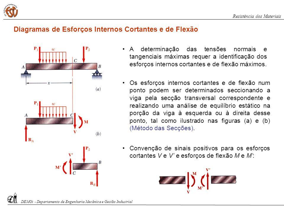 Diagramas de Esforços Internos Cortantes e de Flexão