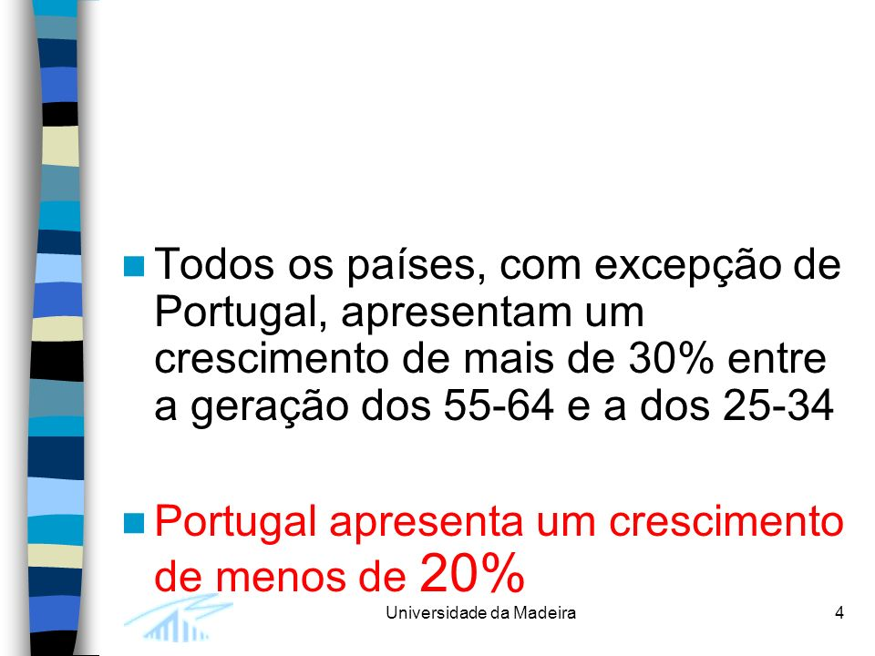 Todos os países, com excepção de Portugal, apresentam um crescimento de mais de 30% entre a geração dos 55-64 e a dos 25-34