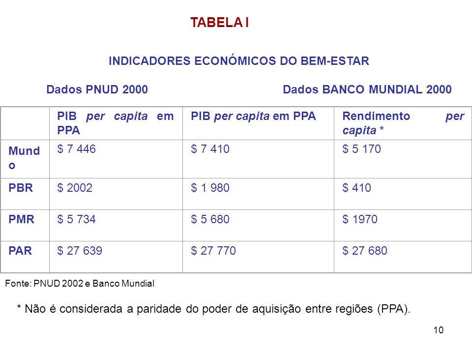 TABELA I INDICADORES ECONÓMICOS DO BEM-ESTAR