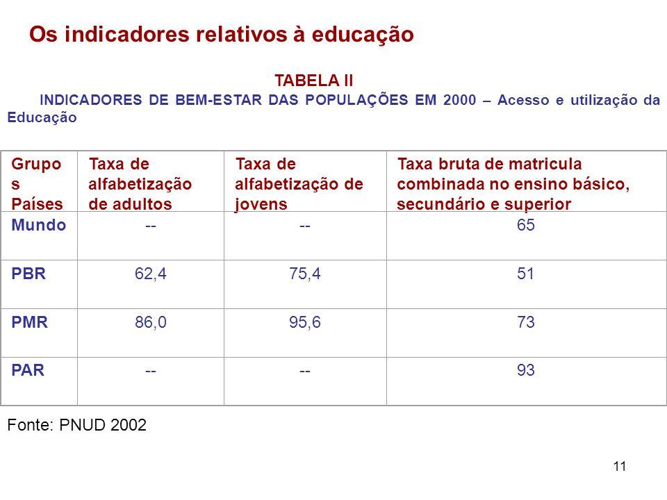 Os indicadores relativos à educação