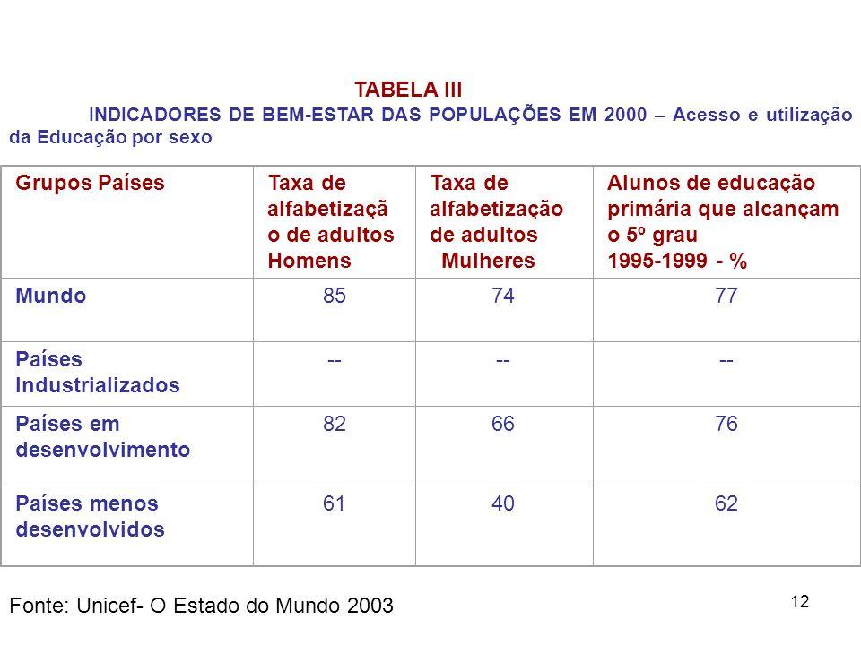 Taxa de alfabetização de adultos
