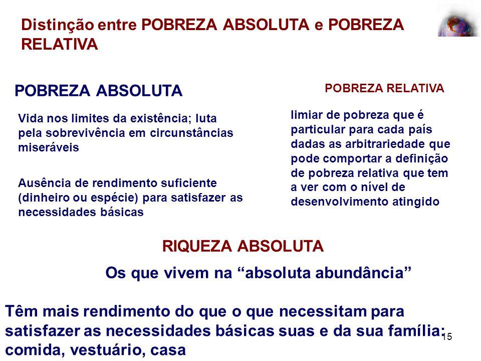 Distinção entre POBREZA ABSOLUTA e POBREZA RELATIVA