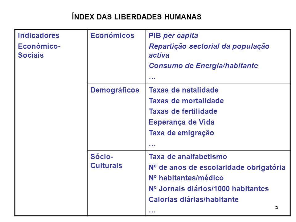 ÍNDEX DAS LIBERDADES HUMANAS