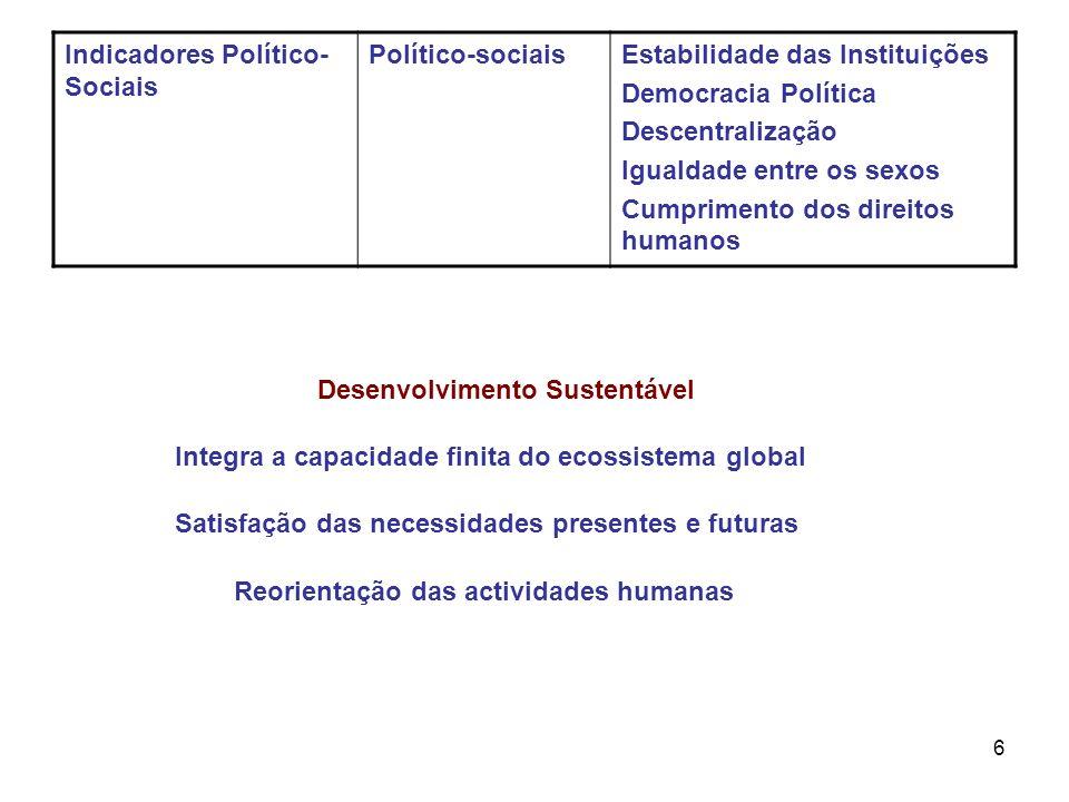 Indicadores Político-Sociais
