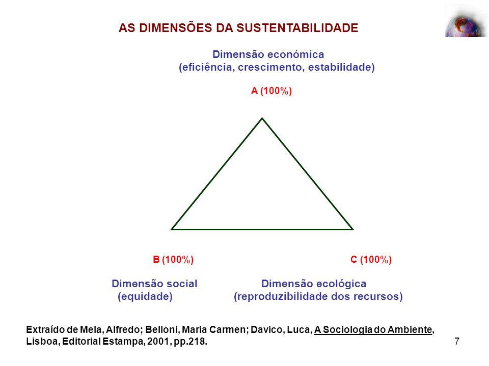 AS DIMENSÕES DA SUSTENTABILIDADE