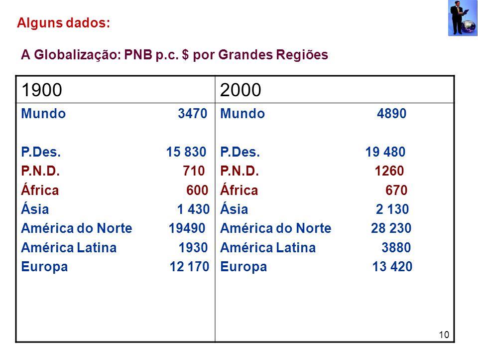 1900 2000 Alguns dados: A Globalização: PNB p.c. $ por Grandes Regiões