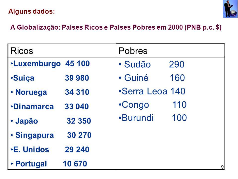 Ricos Pobres Sudão 290 Guiné 160 Serra Leoa 140 Congo 110 Burundi 100