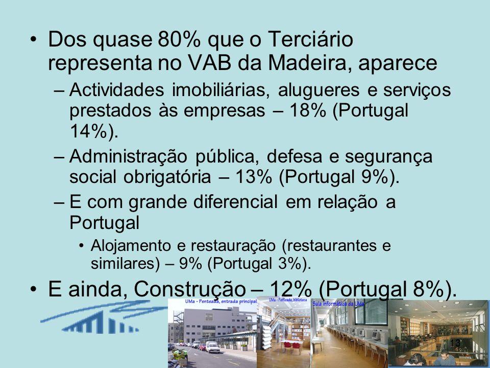 Dos quase 80% que o Terciário representa no VAB da Madeira, aparece