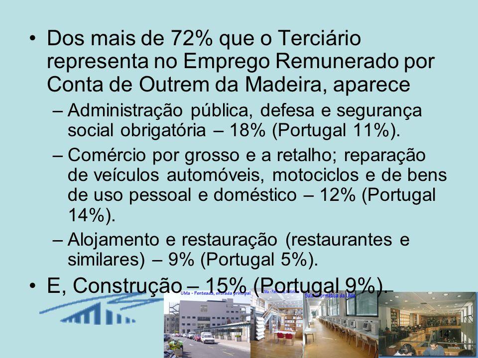 E, Construção – 15% (Portugal 9%).