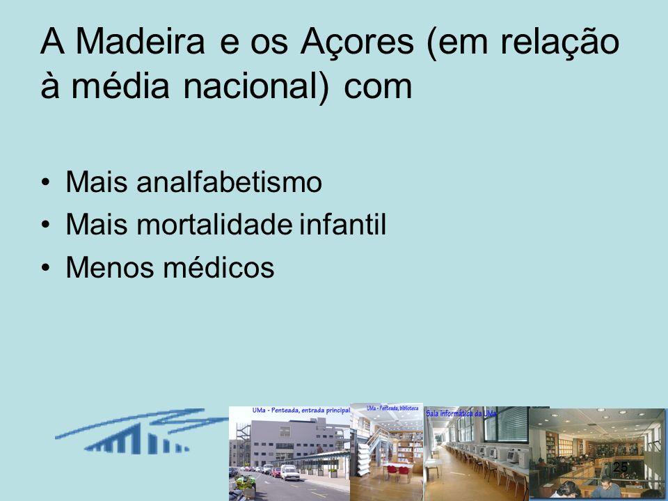 A Madeira e os Açores (em relação à média nacional) com