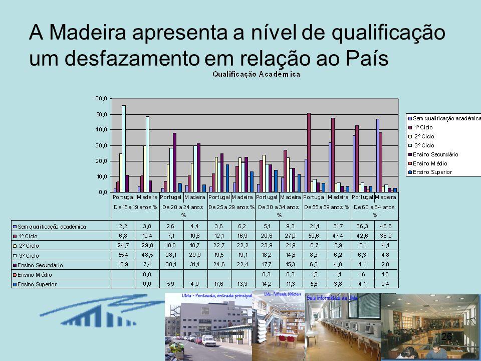 A Madeira apresenta a nível de qualificação um desfazamento em relação ao País