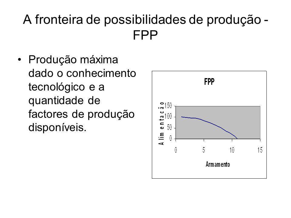A fronteira de possibilidades de produção - FPP