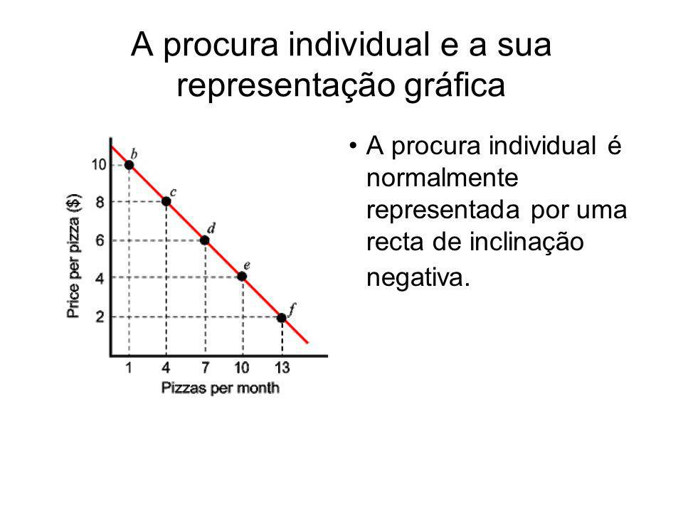 A procura individual e a sua representação gráfica