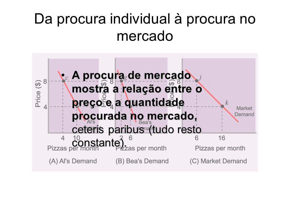 Da procura individual à procura no mercado