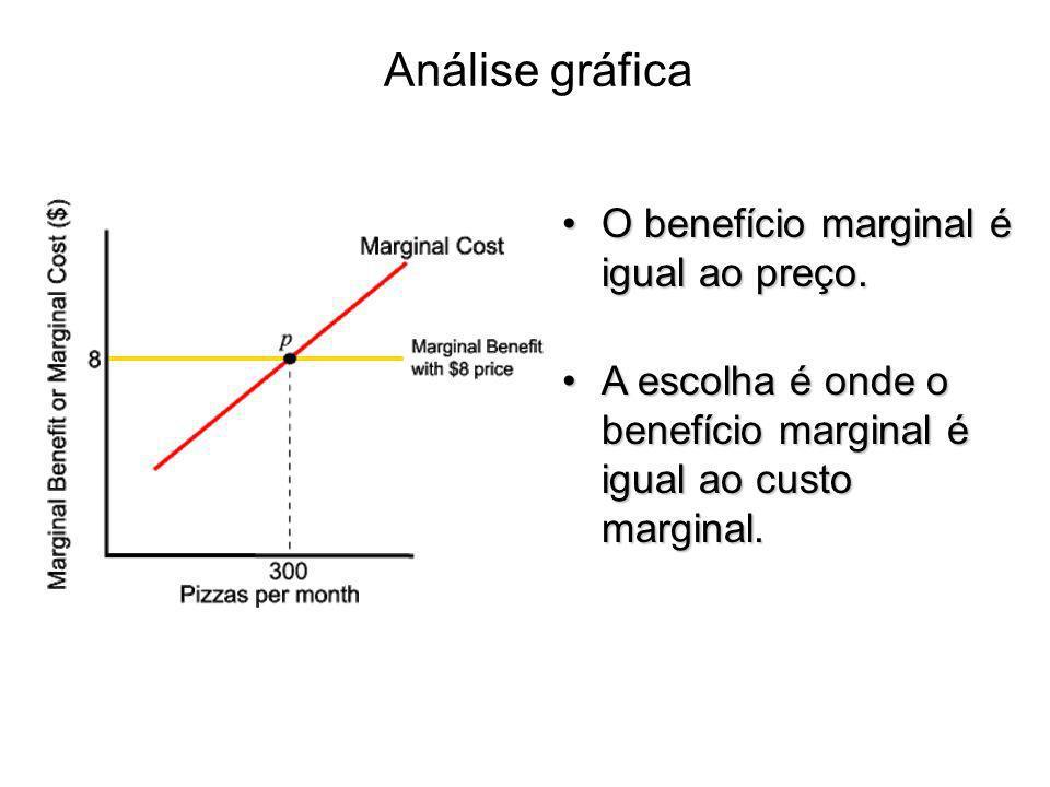 Análise gráfica O benefício marginal é igual ao preço.