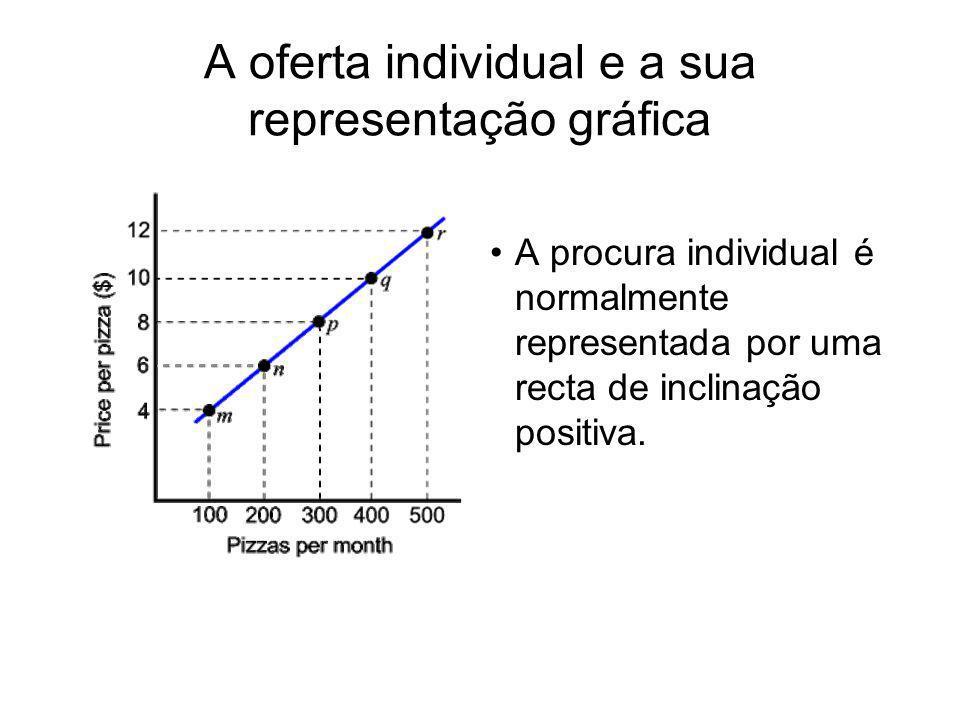 A oferta individual e a sua representação gráfica