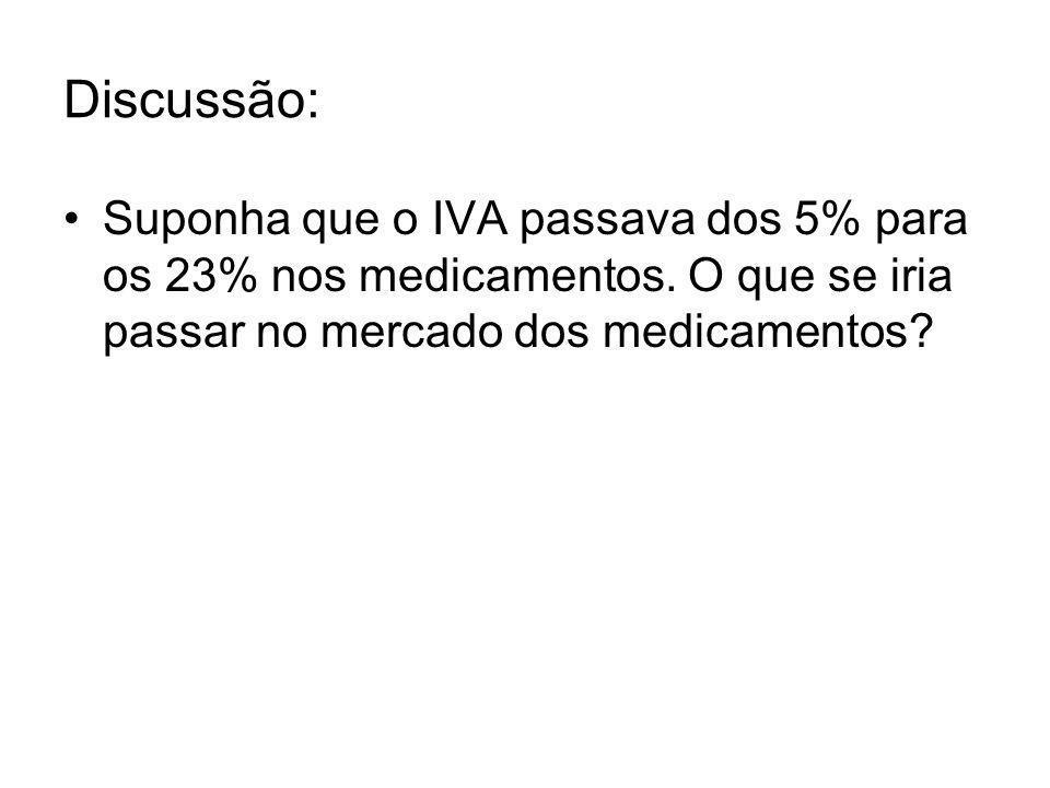 Discussão: Suponha que o IVA passava dos 5% para os 23% nos medicamentos.