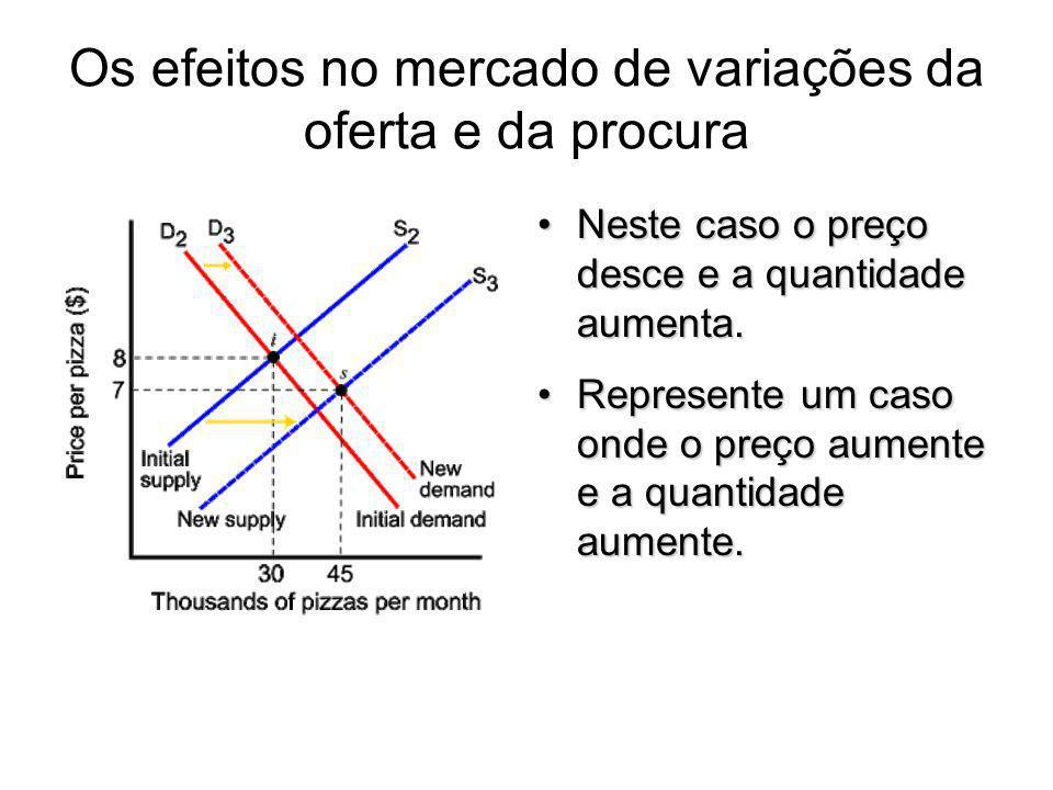 Os efeitos no mercado de variações da oferta e da procura
