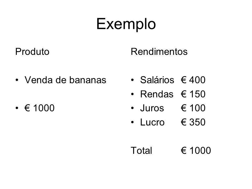 Exemplo Produto Venda de bananas € 1000 Rendimentos Salários € 400