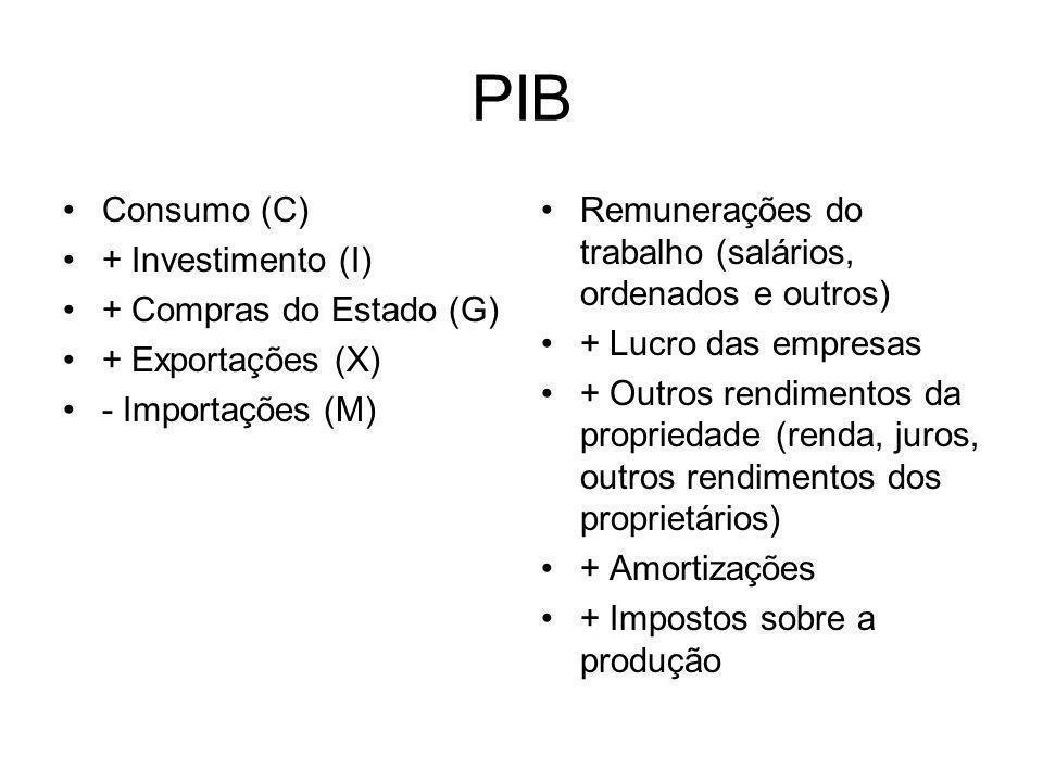 PIB Consumo (C) + Investimento (I) + Compras do Estado (G)