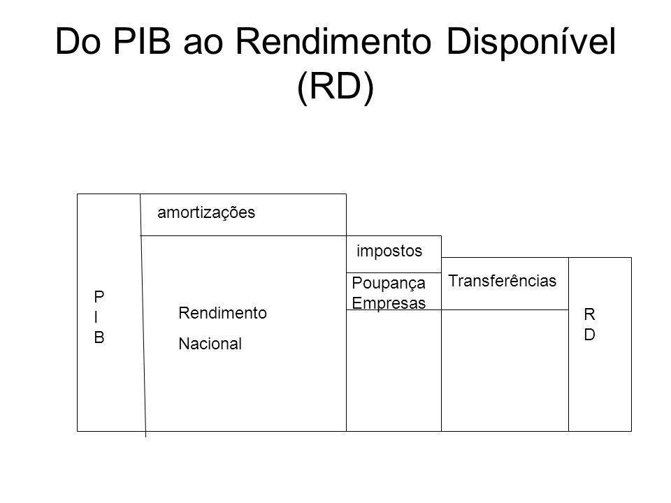 Do PIB ao Rendimento Disponível (RD)