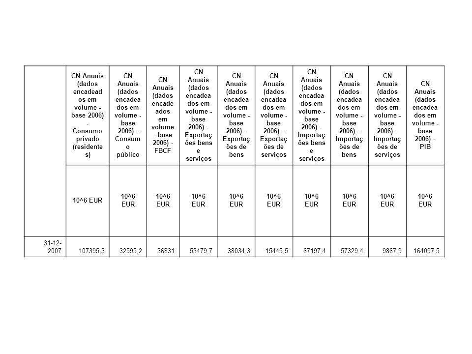 CN Anuais (dados encadeados em volume - base 2006) - Consumo público