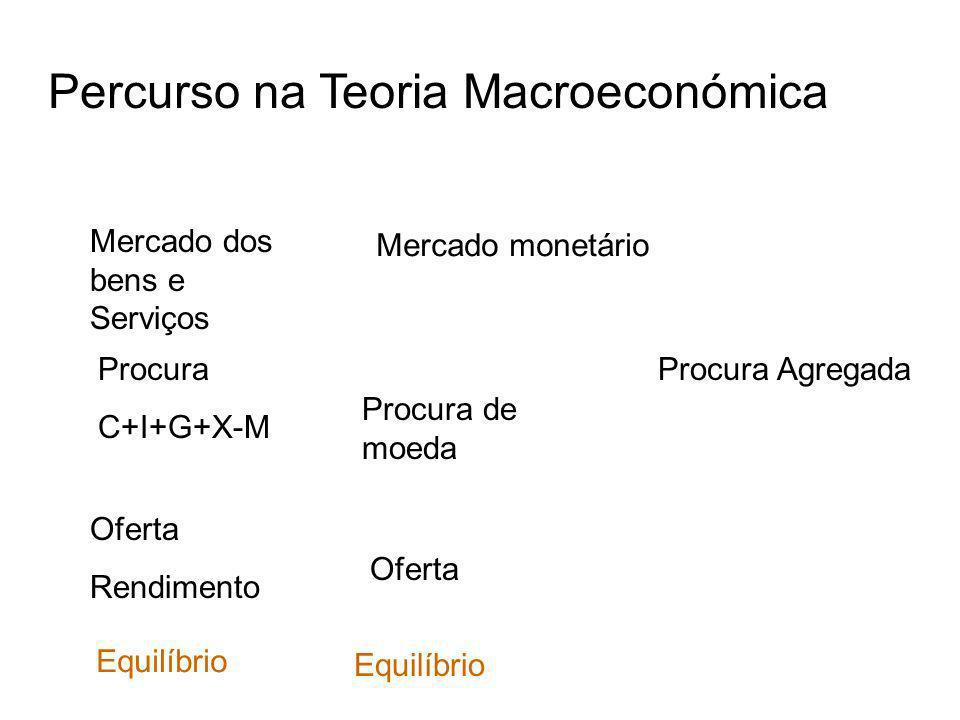 Percurso na Teoria Macroeconómica