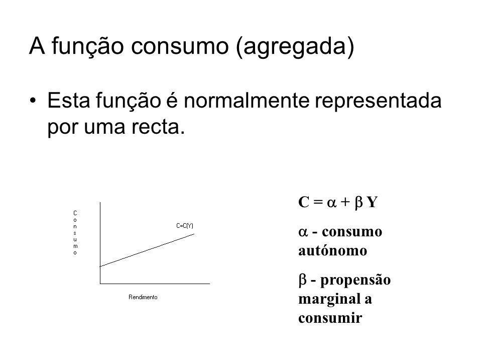 A função consumo (agregada)