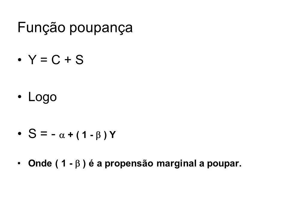 Função poupança Y = C + S Logo S = -  + ( 1 -  ) Y