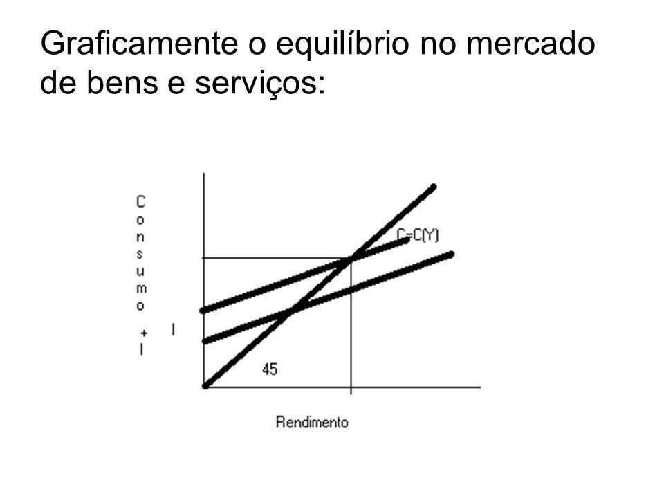Graficamente o equilíbrio no mercado de bens e serviços: