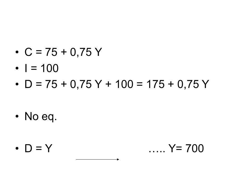 C = 75 + 0,75 Y I = 100. D = 75 + 0,75 Y + 100 = 175 + 0,75 Y.