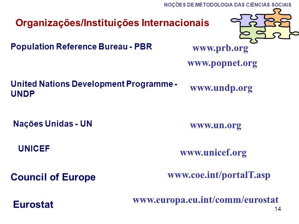 Organizações/Instituições Internacionais